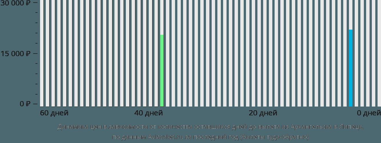 Динамика цен в зависимости от количества оставшихся дней до вылета из Архангельска в Липецк