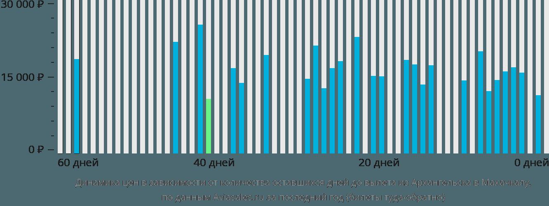 Динамика цен в зависимости от количества оставшихся дней до вылета из Архангельска в Махачкалу
