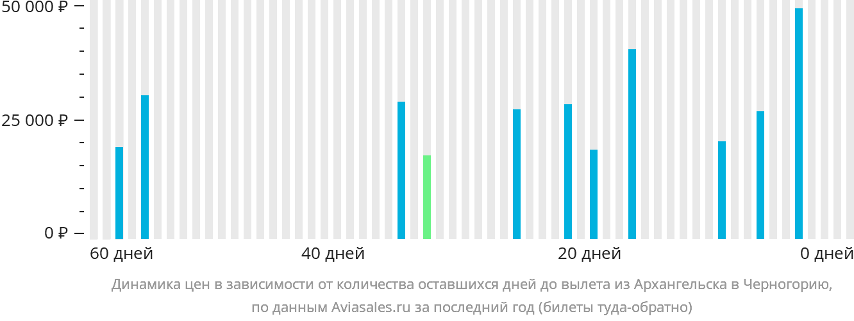 Динамика цен в зависимости от количества оставшихся дней до вылета из Архангельска в Черногорию