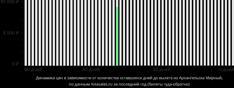 Динамика цен в зависимости от количества оставшихся дней до вылета из Архангельска в Мирный