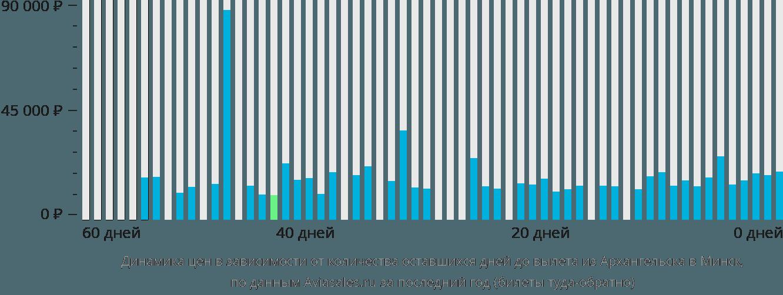 Динамика цен в зависимости от количества оставшихся дней до вылета из Архангельска в Минск