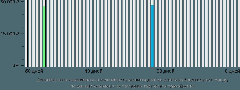 Динамика цен в зависимости от количества оставшихся дней до вылета из Архангельска в Ниццу