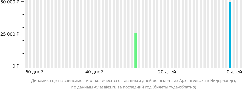 Динамика цен в зависимости от количества оставшихся дней до вылета из Архангельска в Нидерланды