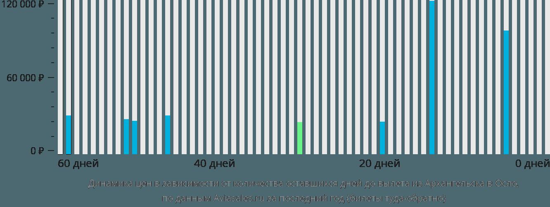 Динамика цен в зависимости от количества оставшихся дней до вылета из Архангельска в Осло