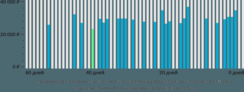 Динамика цен в зависимости от количества оставшихся дней до вылета из Архангельска в Париж
