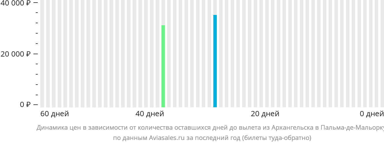 Динамика цен в зависимости от количества оставшихся дней до вылета из Архангельска в Пальма-де-Майорку