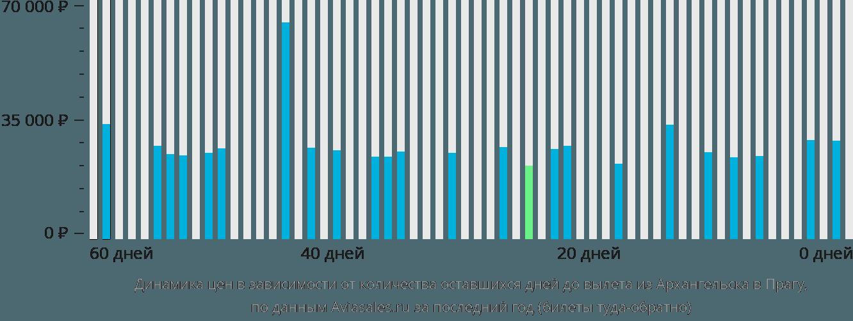Динамика цен в зависимости от количества оставшихся дней до вылета из Архангельска в Прагу