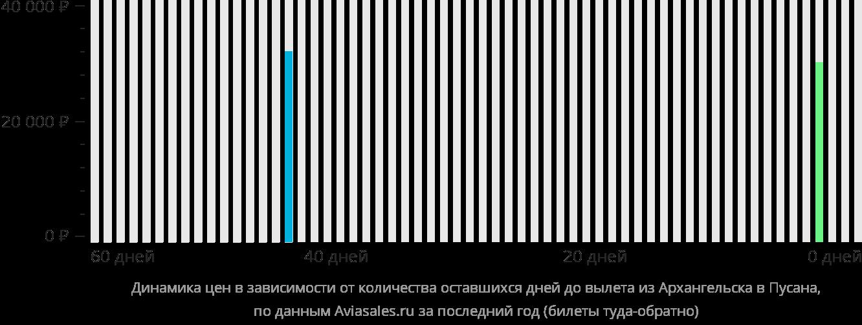Динамика цен в зависимости от количества оставшихся дней до вылета из Архангельска в Пусана