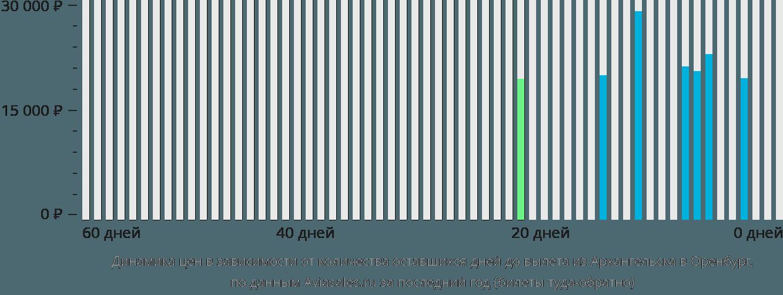 Динамика цен в зависимости от количества оставшихся дней до вылета из Архангельска в Оренбург