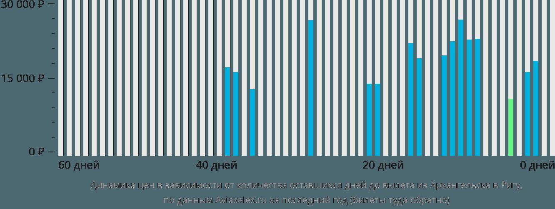 Динамика цен в зависимости от количества оставшихся дней до вылета из Архангельска в Ригу