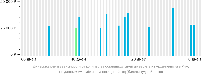 Динамика цен в зависимости от количества оставшихся дней до вылета из Архангельска в Рим