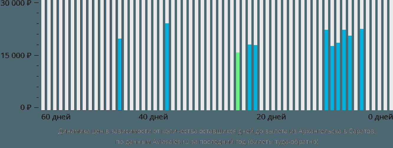 Динамика цен в зависимости от количества оставшихся дней до вылета из Архангельска в Саратов