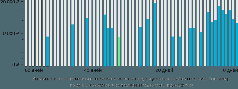 Динамика цен в зависимости от количества оставшихся дней до вылета из Архангельска в Сыктывкар