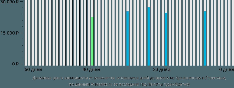 Динамика цен в зависимости от количества оставшихся дней до вылета из Архангельска в Стокгольм