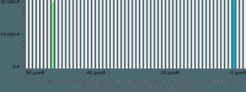 Динамика цен в зависимости от количества оставшихся дней до вылета из Архангельска в Штутгарт