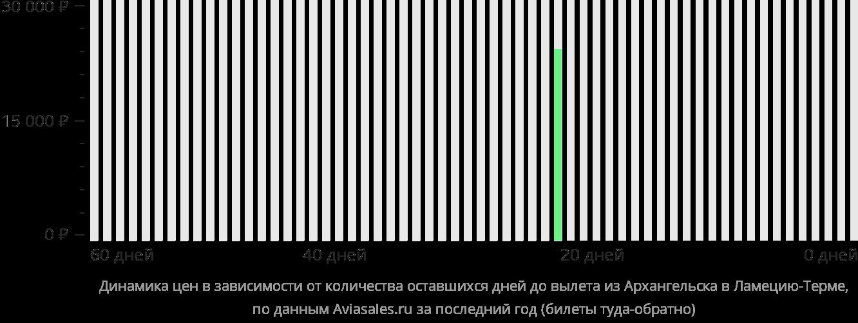 Динамика цен в зависимости от количества оставшихся дней до вылета из Архангельска в Ламеция-Терме