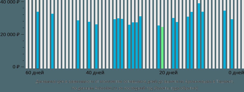 Динамика цен в зависимости от количества оставшихся дней до вылета из Архангельска в Ташкент