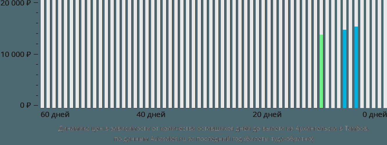 Динамика цен в зависимости от количества оставшихся дней до вылета из Архангельска в Тамбов