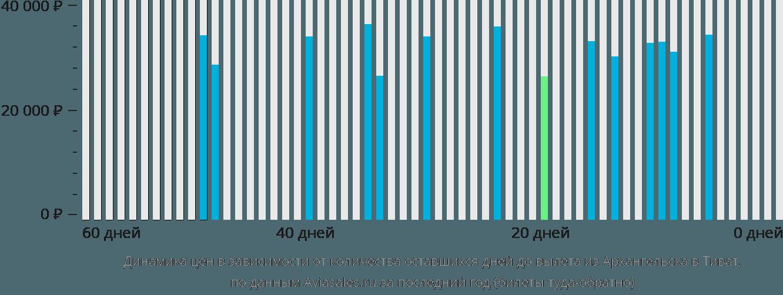 Динамика цен в зависимости от количества оставшихся дней до вылета из Архангельска в Тиват
