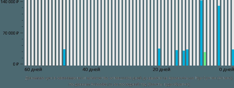 Динамика цен в зависимости от количества оставшихся дней до вылета из Архангельска в Астану