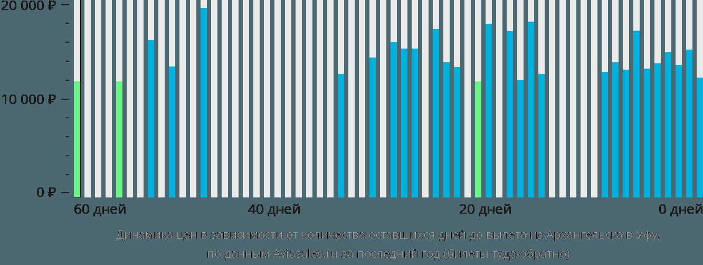 Динамика цен в зависимости от количества оставшихся дней до вылета из Архангельска в Уфу