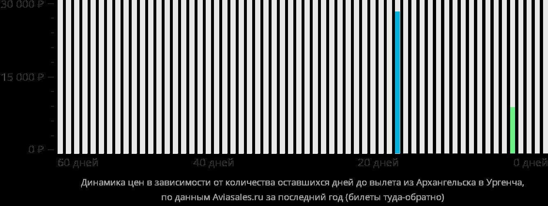 Динамика цен в зависимости от количества оставшихся дней до вылета из Архангельска в Ургенч