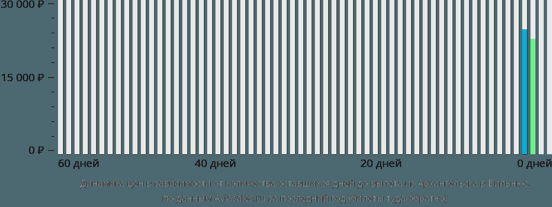 Динамика цен в зависимости от количества оставшихся дней до вылета из Архангельска в Вильнюс