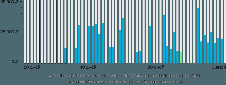 Динамика цен в зависимости от количества оставшихся дней до вылета из Аруши