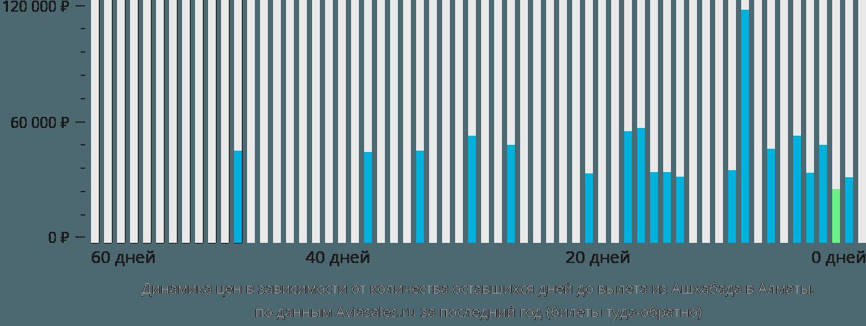 Динамика цен в зависимости от количества оставшихся дней до вылета из Ашхабада в Алматы