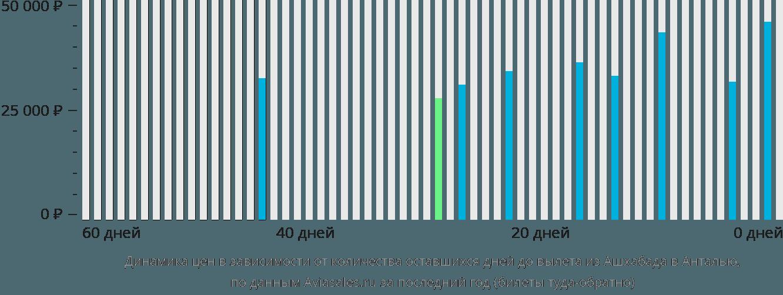 Динамика цен в зависимости от количества оставшихся дней до вылета из Ашхабада в Анталью