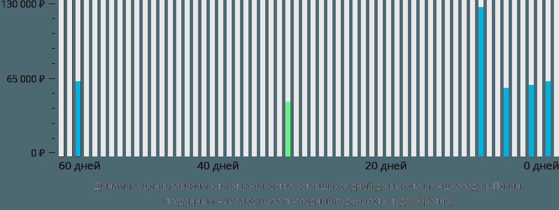Динамика цен в зависимости от количества оставшихся дней до вылета из Ашхабада в Пекин