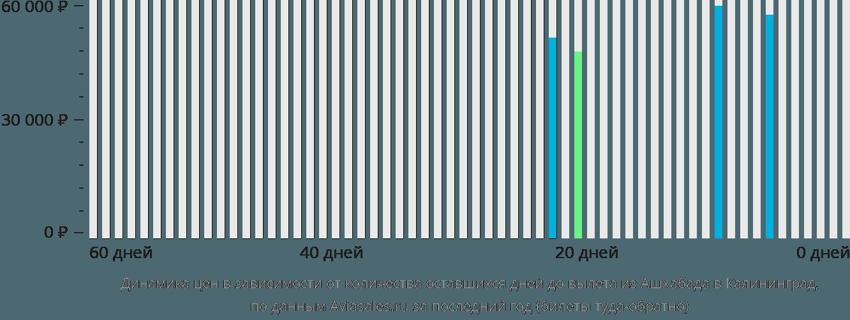 Динамика цен в зависимости от количества оставшихся дней до вылета из Ашхабада в Калининград