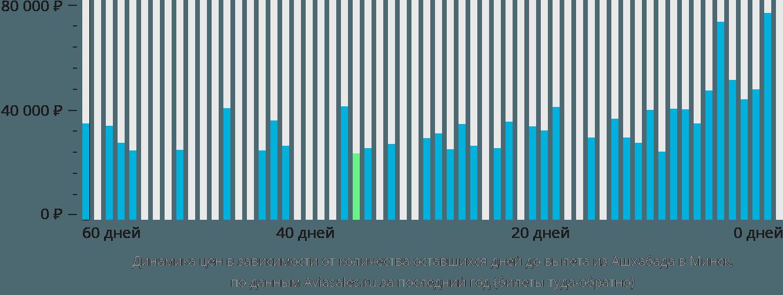 Динамика цен в зависимости от количества оставшихся дней до вылета из Ашхабада в Минск