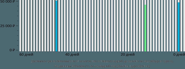 Динамика цен в зависимости от количества оставшихся дней до вылета из Ашхабада в Одессу
