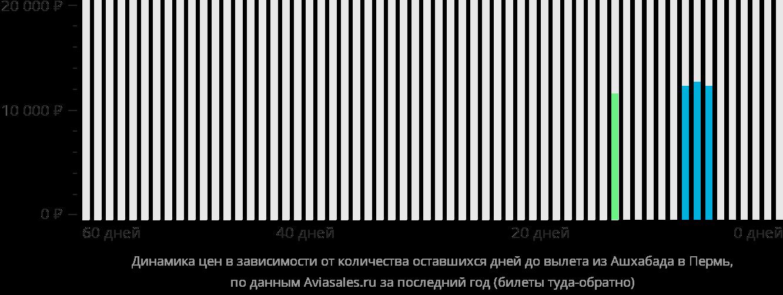 Динамика цен в зависимости от количества оставшихся дней до вылета из Ашхабада в Пермь