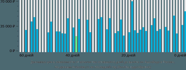 Динамика цен в зависимости от количества оставшихся дней до вылета из Ашхабада в Россию