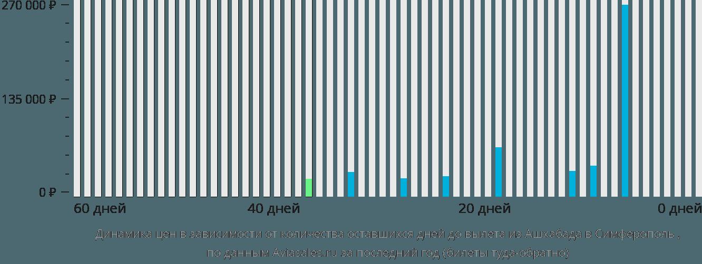 Динамика цен в зависимости от количества оставшихся дней до вылета из Ашхабада в Симферополь