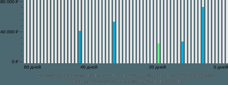 Динамика цен в зависимости от количества оставшихся дней до вылета из Ашхабада в Урумчи
