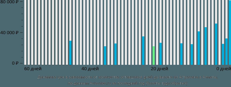 Динамика цен в зависимости от количества оставшихся дней до вылета из Астрахани в Алматы
