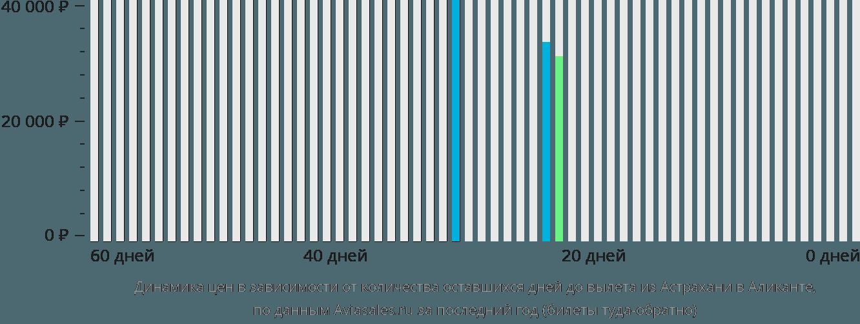 Динамика цен в зависимости от количества оставшихся дней до вылета из Астрахани в Аликанте