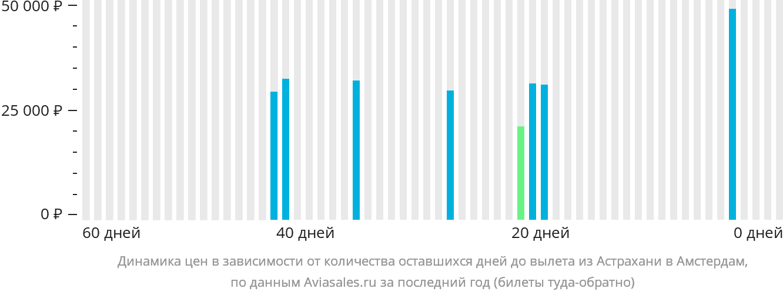 Динамика цен в зависимости от количества оставшихся дней до вылета из Астрахани в Амстердам