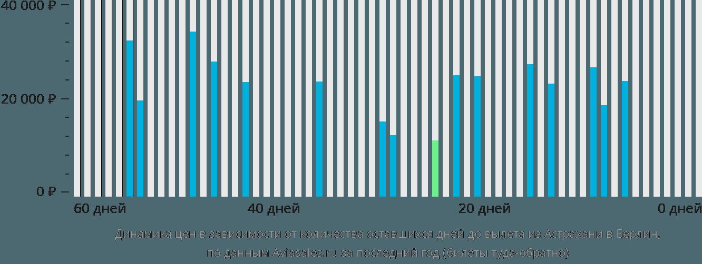 Динамика цен в зависимости от количества оставшихся дней до вылета из Астрахани в Берлин