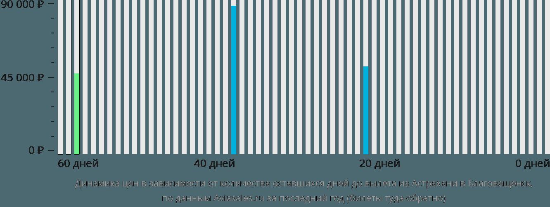 Динамика цен в зависимости от количества оставшихся дней до вылета из Астрахани в Благовещенск