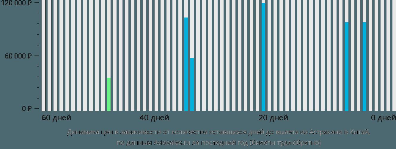 Динамика цен в зависимости от количества оставшихся дней до вылета из Астрахани в Китай