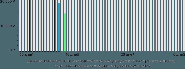 Динамика цен в зависимости от количества оставшихся дней до вылета из Астрахани в Копенгаген