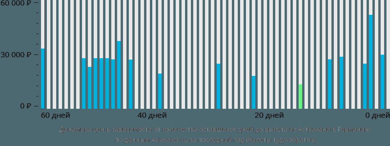 Динамика цен в зависимости от количества оставшихся дней до вылета из Астрахани в Германию