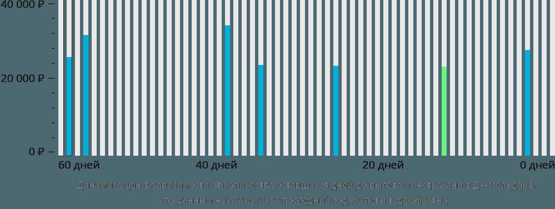 Динамика цен в зависимости от количества оставшихся дней до вылета из Астрахани в Дюссельдорф