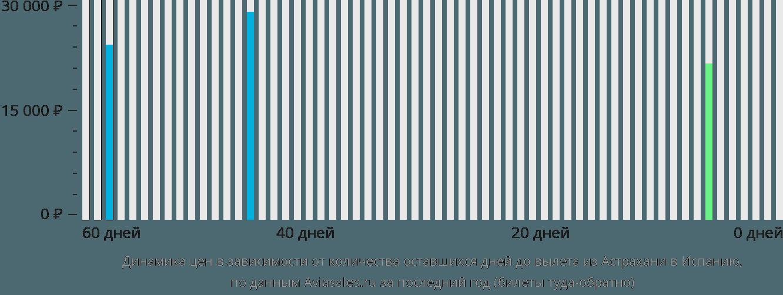Динамика цен в зависимости от количества оставшихся дней до вылета из Астрахани в Испанию