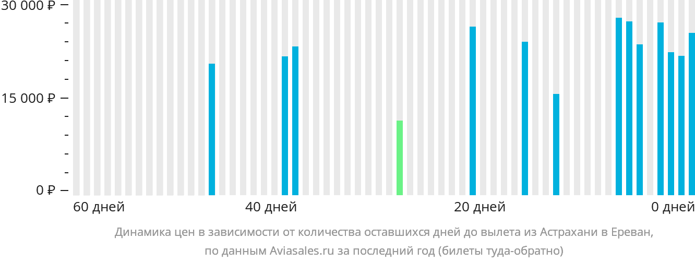 Динамика цен в зависимости от количества оставшихся дней до вылета из Астрахани в Ереван