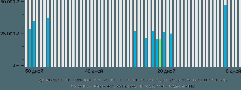 Динамика цен в зависимости от количества оставшихся дней до вылета из Астрахани в Бишкек